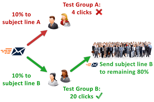 Email A-B Testing